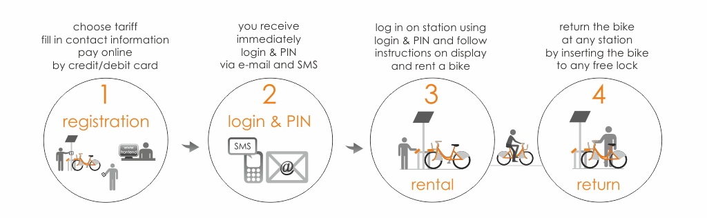 Lincoln-hirebike-how-it-works